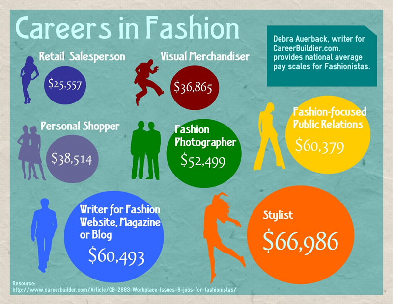 Fashion Industry Pay Scale Infographic